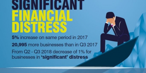 469,000 Businesses In 'Significant' Financial Distress